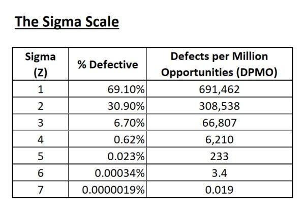 The Sigma scale